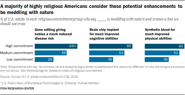 A majority of highly religious Americans consider these potential enhancements to be meddling with nature