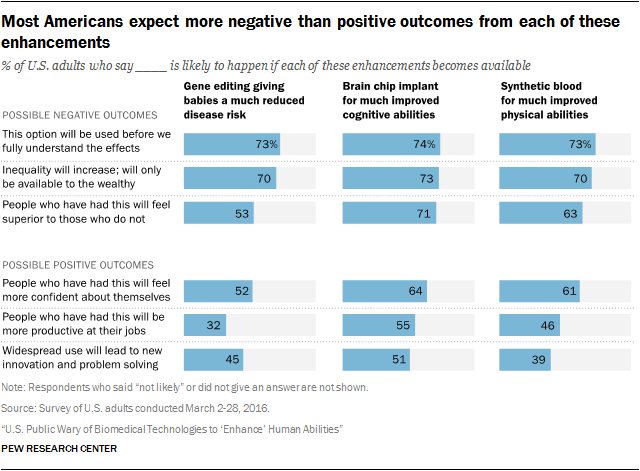 Most Americans expect more negative than positive outcomes from each of these enhancements
