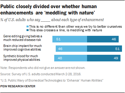 Public closely divided over whether human enhancements are 'meddling with nature'