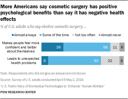 negative and positive effects of cosmetic surgery This study aims to investigate whether cosmetic surgery has an effect self-esteem, and psychological problems did positive effects of cosmetic surgery.