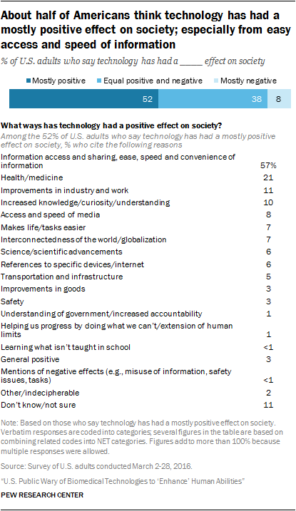 americans see science and technology as positives for society overall 52% of u s adults say the effect of technology has been largely positive in this group 57% cite the vast network of information and