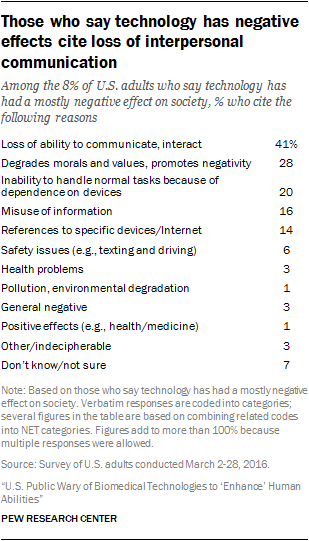 Americans See Science And Technology As Positives For Society Just  Of Americans Say Technology Has Mostly Had Negative Effects On  Society The Leading Reason For This Perspective Is The Feeling That  Technology Has