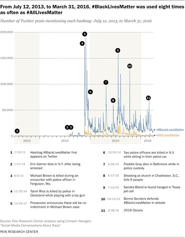 history of the hashtag blacklivesmatter social activism on twitter rh pewinternet org