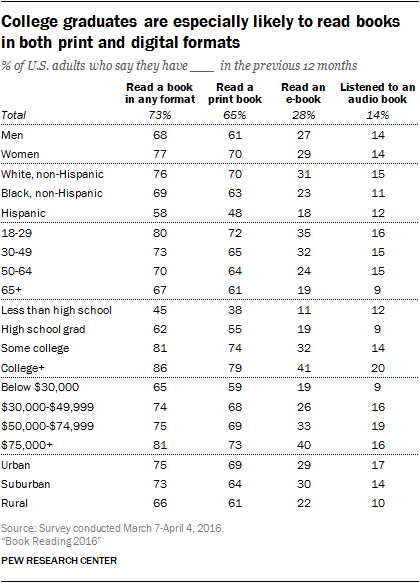 Majority of americans are still reading print books pew research as was the case in previous pew research center surveys on book reading certain groups of americans read at relatively high rates and in a wide variety of fandeluxe Gallery