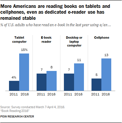 More Americans are reading books on tablets and cellphones, even as dedicated e-reader use has remained stable