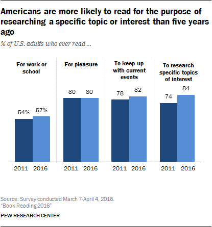 Majority of americans are still reading print books pew research in addition to asking whether and on what devices americans read books specifically the survey also included a broader set of questions asking about fandeluxe Image collections