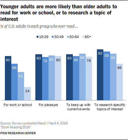 Younger adults are more likely than older adults to read for work or school, or to research a topic of interest