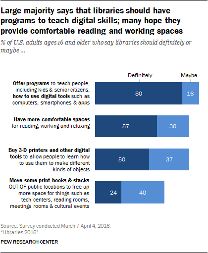 Large majority says that libraries should have programs to teach digital skills; many hope they provide comfortable reading and working spaces