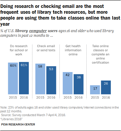 Doing research or checking email are the most frequent uses of library tech resources, but more people are using them to take classes online than last year