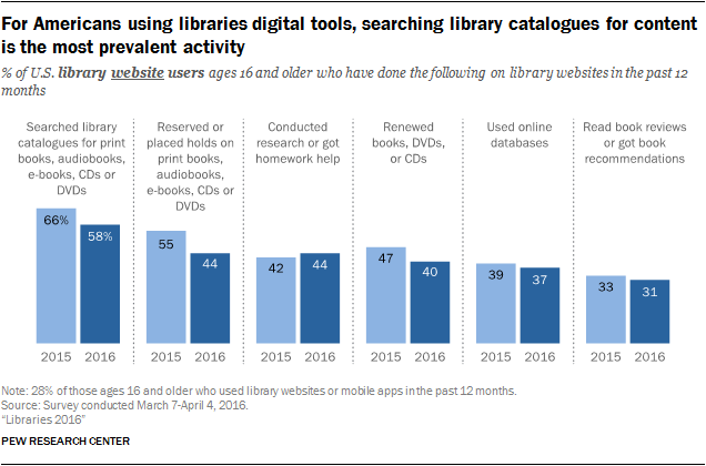 Library usage and engagement by Americans | Pew Research Center