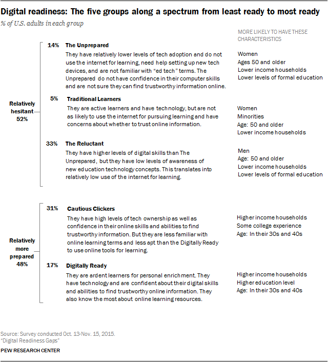 Digital readiness: The five groups along a spectrum from least ready to most ready