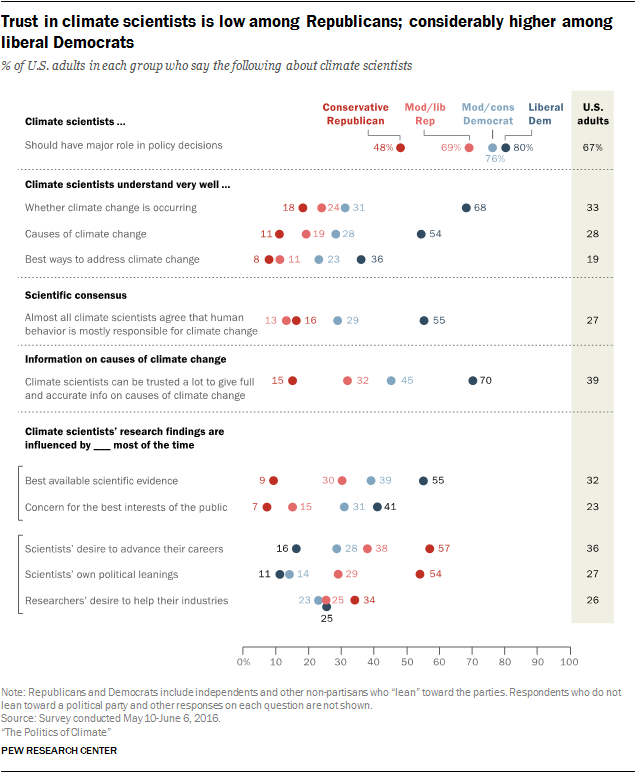 Trust in climate scientists is low among Republicans; considerably higher among liberal Democrats