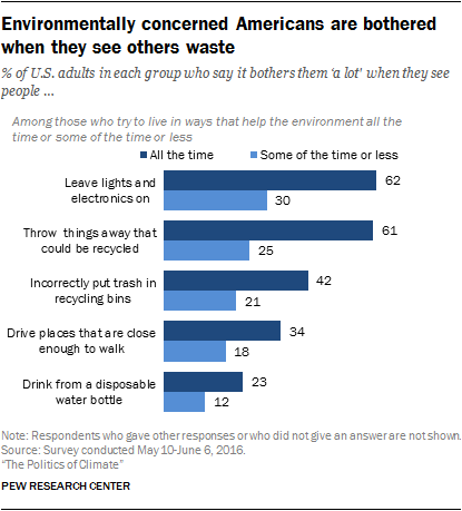 Environmentally concerned Americans are bothered when they see others waste