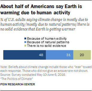 About half of Americans say Earth is warming due to human activity