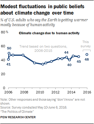 Modest fluctuations in public beliefs about climate change over time