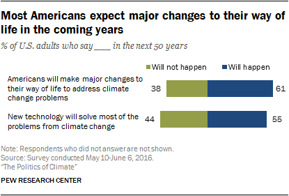 Most Americans expect major changes to their way of life in the coming years