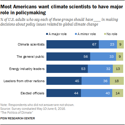 Most Americans want climate scientists to have major role in policymaking