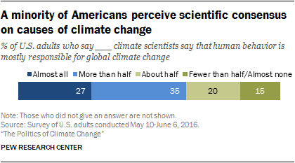 A minority of Americans perceive scientific consensus on causes of climate change