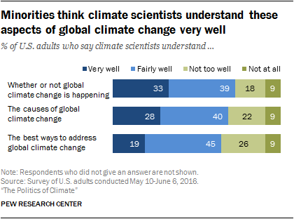 Minorities think climate scientists understand these aspects of global climate change very well