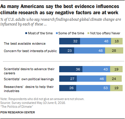 As many Americans say the best evidence influences climate research as say negative factors are at work
