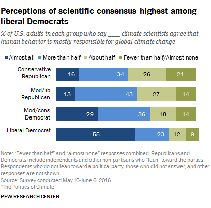 Perceptions of scientific consensus highest among liberal Democrats