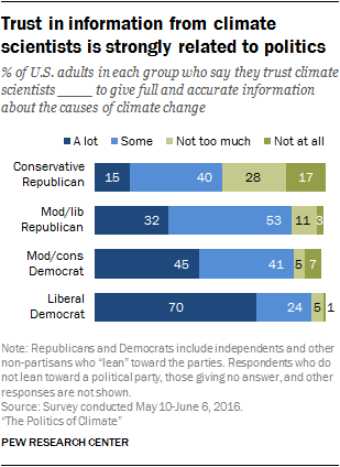 Trust in information from climate scientists is strongly related to politics