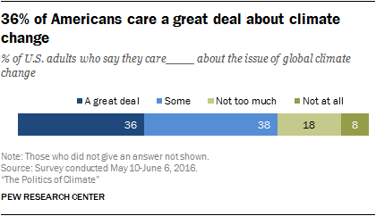 36% of Americans care a great deal about climate change