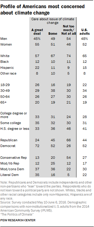 Profile of Americans most concerned about climate change
