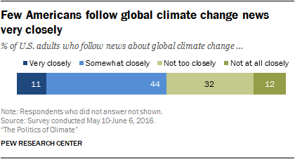 Few Americans follow global climate change news very closely