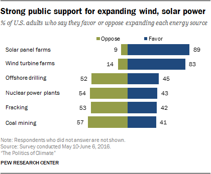 Strong public support for expanding wind, solar power