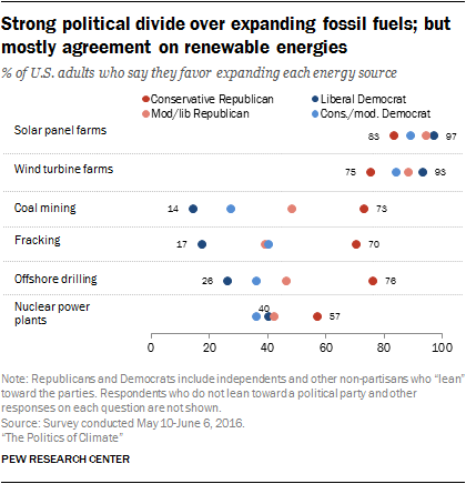 Strong political divide over expanding fossil fuels; but mostly agreement on renewable energies