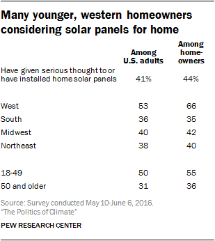 Many younger, western homeowners considering solar panels for home