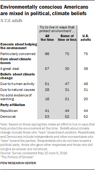 Environmentally conscious Americans are mixed in political, climate beliefs