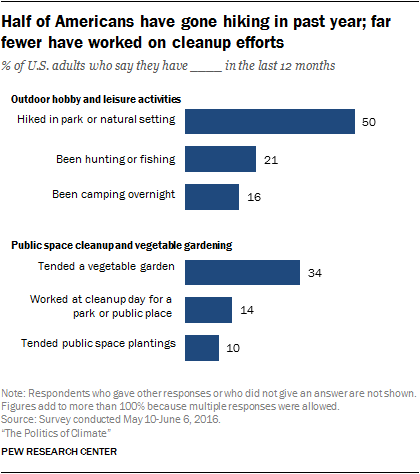 Half of Americans have gone hiking in past year; far fewer have worked on cleanup efforts