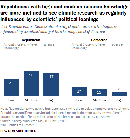 Republicans with high and medium science knowledge are more inclined to see climate research as regularly influenced by scientists' political leanings