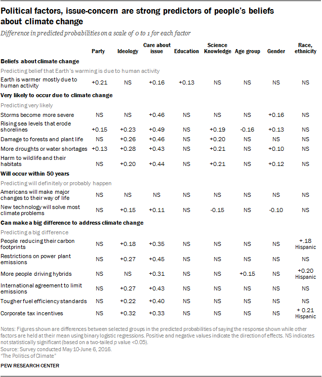 Political factors, issue-concern are strong predictors of people's beliefs about climate change