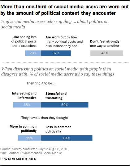 How are You Handling Political Comments on Social Media?