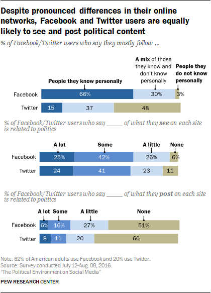 Despite pronounced differences in their online networks, Facebook and Twitter users are equally likely to see and post political content