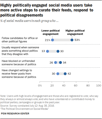 Highly politically engaged social media users take more active steps to curate their feeds, respond to political disagreements