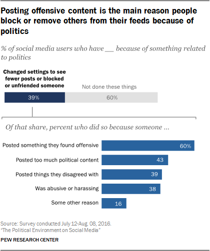 Posting offensive content is the main reason people block or remove others from their feeds because of politics