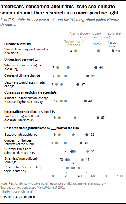 Americans concerned about this issue see climate scientists and their research in a more positive light