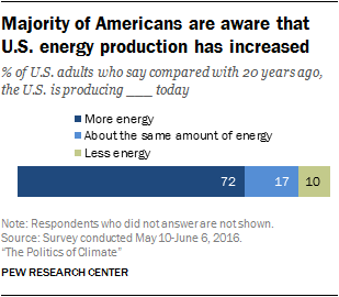 Majority of Americans are aware that U.S. energy production has increased