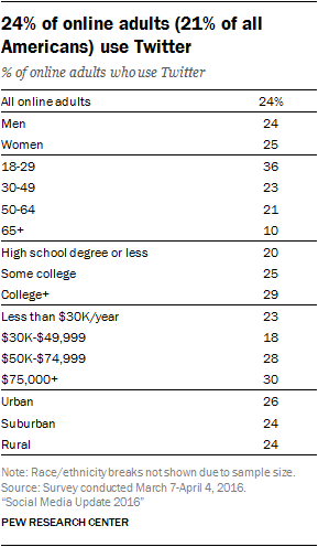 24% of online adults (21% of all Americans) use Twitter