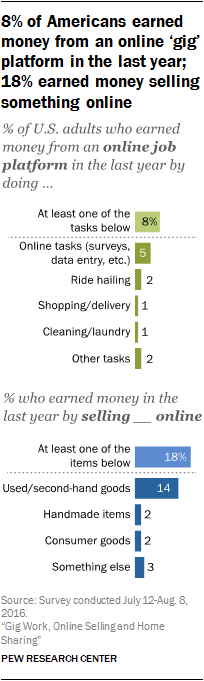 8% of Americans earned money from an online 'gig' platform in the last year; 18% earned money selling something online