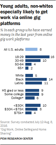 Young adults, non-whites especially likely to get work via online gig platforms