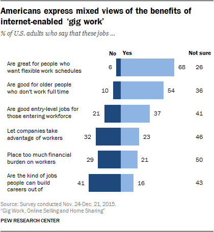 Americans express mixed views of the benefits of internet-enabled 'gig work'