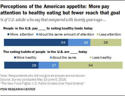 Public Views About Americans Eating Habits Americans Are Paying Attention To Healthy Eating But Many Miss The Mark