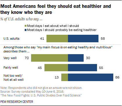 Public Views About Americans Eating Habits