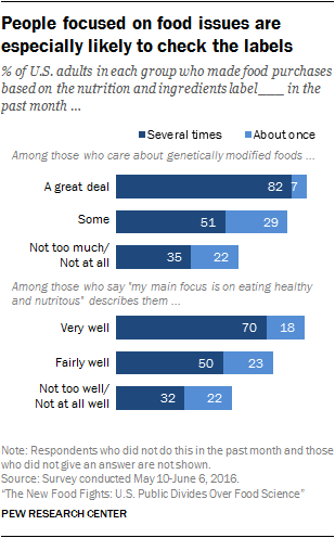 People focused on food issues are especially likely to check the labels