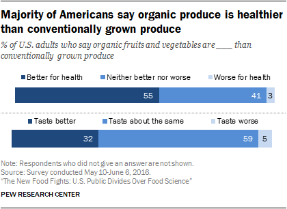 Majority of Americans say organic produce is healthier than conventionally grown produce